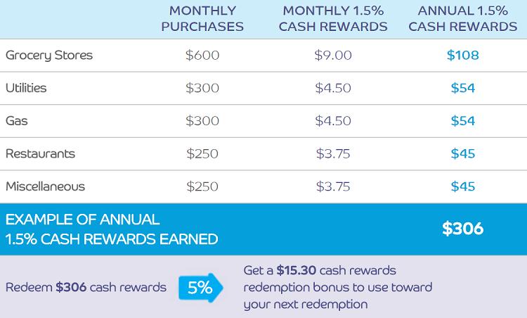 Earn Barclaycard CashForward World MasterCard $100 Bonus
