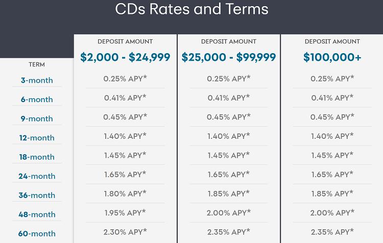 Synchrony CD Rates 5.2017