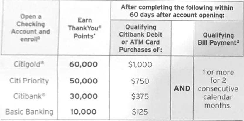 Citi Checking Bonus: Up To 60,000 Citi ThankYou Points (Targeted)